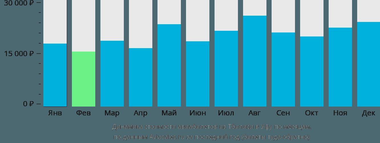 Динамика стоимости авиабилетов из Тбилиси в Уфу по месяцам