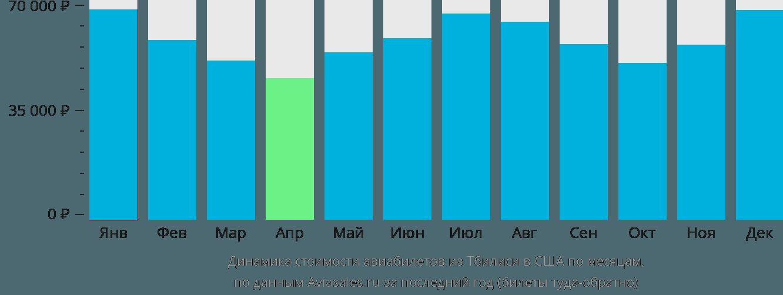 Динамика стоимости авиабилетов из Тбилиси в США по месяцам