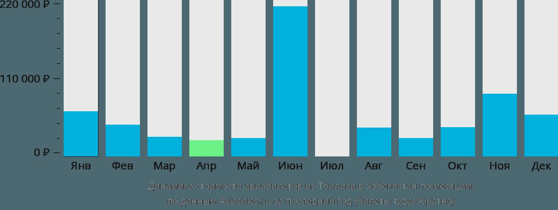 Динамика стоимости авиабилетов из Тбилиси в Узбекистан по месяцам