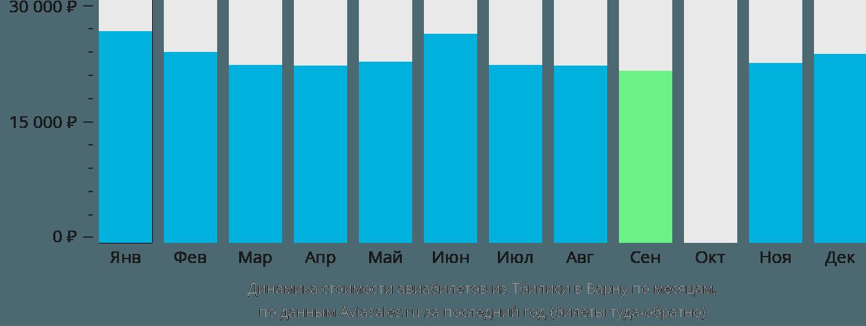 Динамика стоимости авиабилетов из Тбилиси в Варну по месяцам