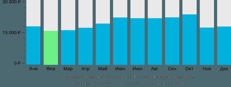 Динамика стоимости авиабилетов из Тбилиси в Венецию по месяцам