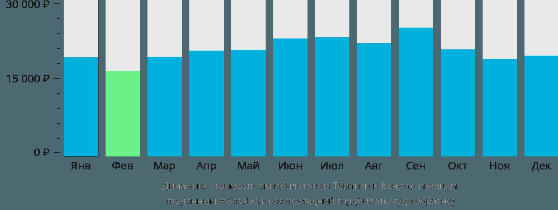 Динамика стоимости авиабилетов из Тбилиси в Вену по месяцам