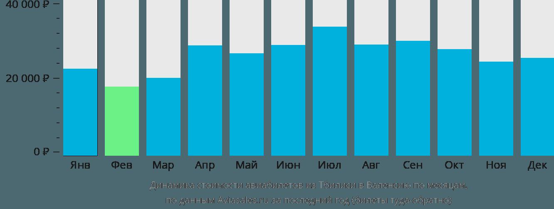 Динамика стоимости авиабилетов из Тбилиси в Валенсию по месяцам