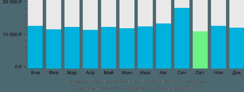 Динамика стоимости авиабилетов из Тбилиси в Вильнюс по месяцам