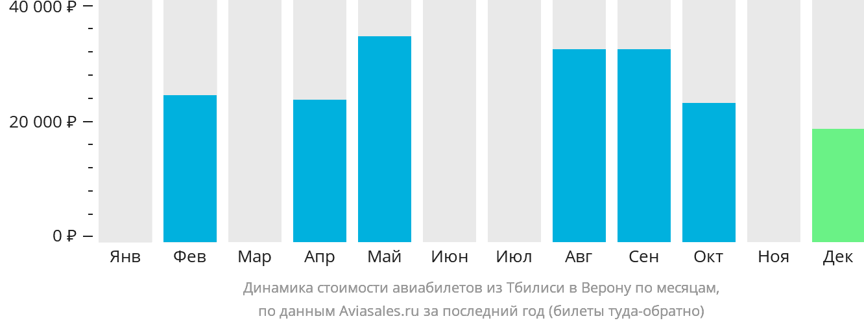 Динамика стоимости авиабилетов из Тбилиси в Верону по месяцам