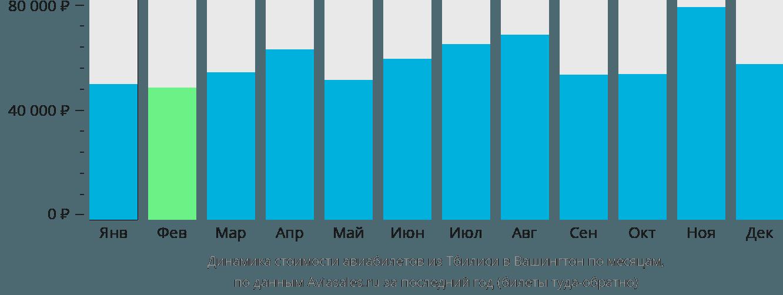 Динамика стоимости авиабилетов из Тбилиси в Вашингтон по месяцам