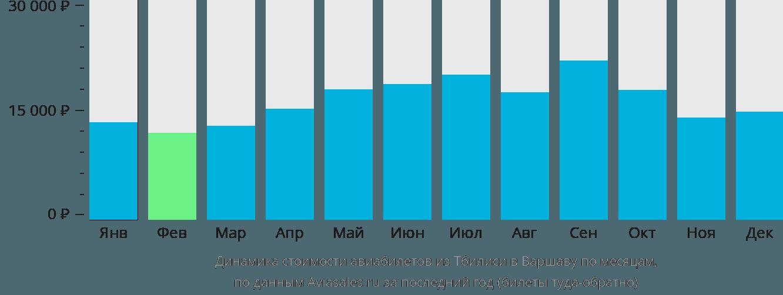 Динамика стоимости авиабилетов из Тбилиси в Варшаву по месяцам