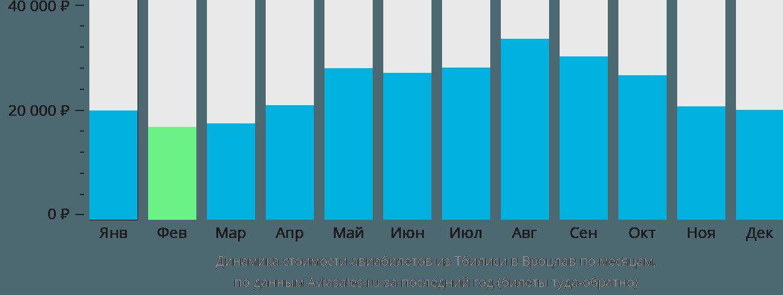 Динамика стоимости авиабилетов из Тбилиси в Вроцлав по месяцам