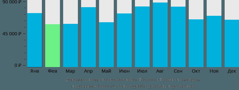 Динамика стоимости авиабилетов из Тбилиси в Торонто по месяцам
