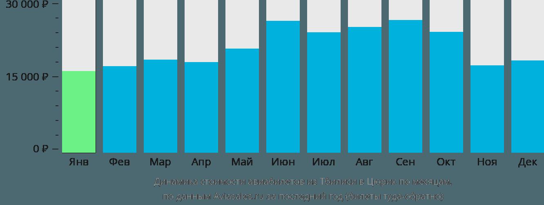 Динамика стоимости авиабилетов из Тбилиси в Цюрих по месяцам