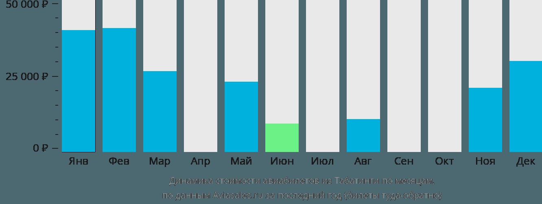 Динамика стоимости авиабилетов из Табатинги по месяцам