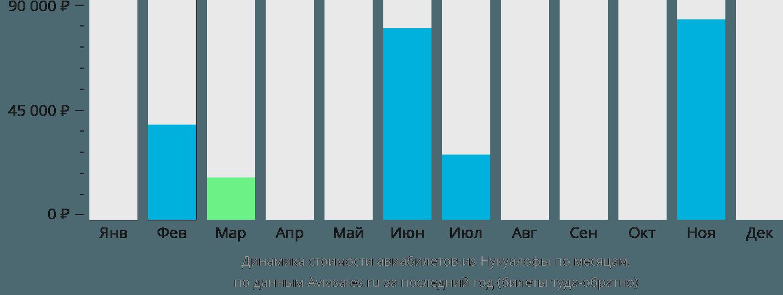 Динамика стоимости авиабилетов из Нукуалофы по месяцам