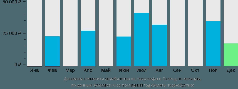Динамика стоимости авиабилетов из Нукуалофы в Окленд по месяцам