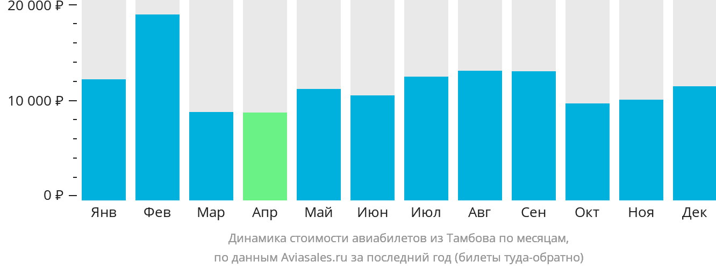 Динамика стоимости авиабилетов из Тамбова по месяцам