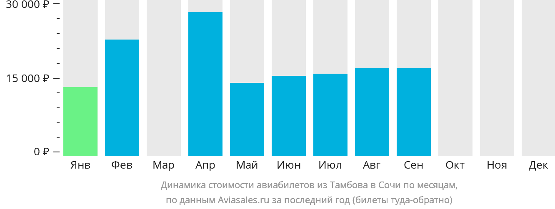 Динамика стоимости авиабилетов из Тамбова в Сочи по месяцам