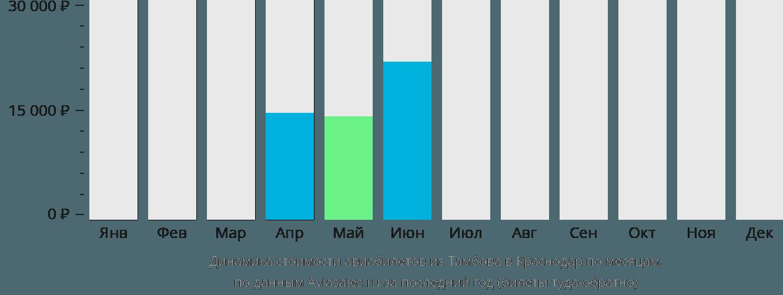 Динамика стоимости авиабилетов из Тамбова в Краснодар по месяцам