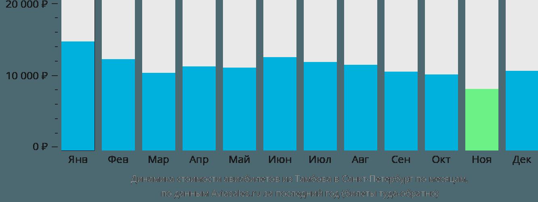 Динамика стоимости авиабилетов из Тамбова в Санкт-Петербург по месяцам