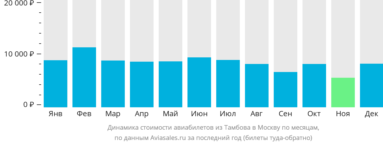 Динамика стоимости авиабилетов из Тамбова в Москву по месяцам