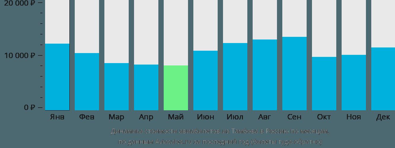 Динамика стоимости авиабилетов из Тамбова в Россию по месяцам