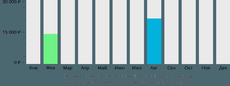 Динамика стоимости авиабилетов из Тамбова в Тюмень по месяцам