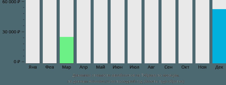 Динамика стоимости авиабилетов из Тебриза по месяцам