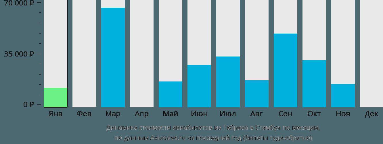 Динамика стоимости авиабилетов из Тебриза в Стамбул по месяцам