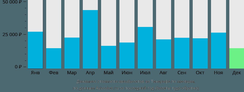 Динамика стоимости авиабилетов из Тенерифе по месяцам