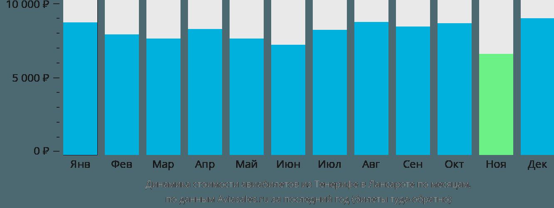 Динамика стоимости авиабилетов из Тенерифе в Лансароте по месяцам