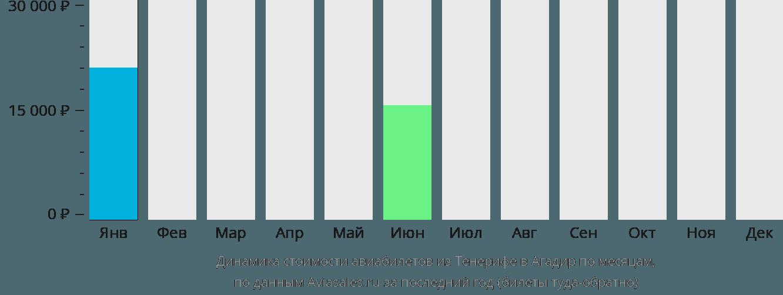 Динамика стоимости авиабилетов из Тенерифе в Агадир по месяцам