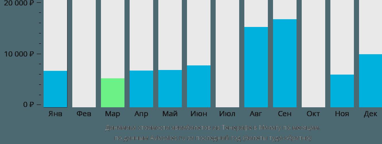 Динамика стоимости авиабилетов из Тенерифе в Малагу по месяцам