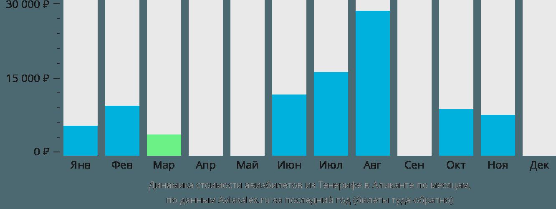 Динамика стоимости авиабилетов из Тенерифе в Аликанте по месяцам