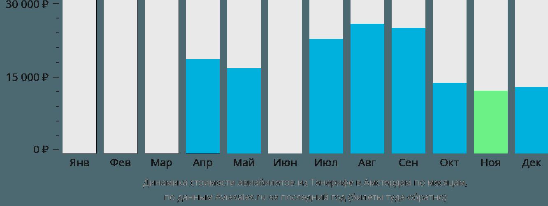 Динамика стоимости авиабилетов из Тенерифе в Амстердам по месяцам