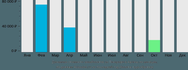 Динамика стоимости авиабилетов из Тенерифе в Афины по месяцам