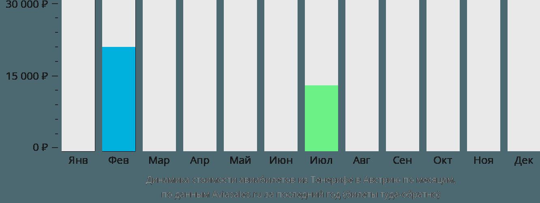 Динамика стоимости авиабилетов из Тенерифе в Австрию по месяцам