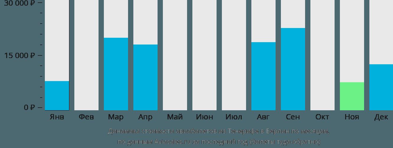 Динамика стоимости авиабилетов из Тенерифе в Берлин по месяцам