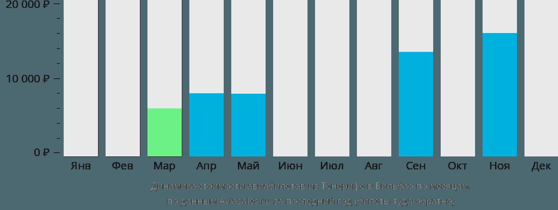 Динамика стоимости авиабилетов из Тенерифе в Бильбао по месяцам