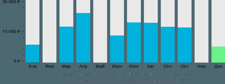 Динамика стоимости авиабилетов из Тенерифе в Брюссель по месяцам