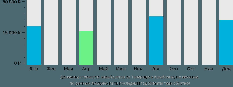 Динамика стоимости авиабилетов из Тенерифе в Касабланку по месяцам