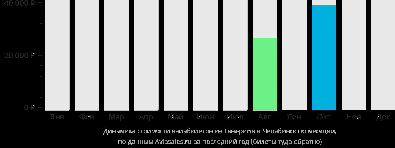 Динамика стоимости авиабилетов из Тенерифе в Челябинск по месяцам