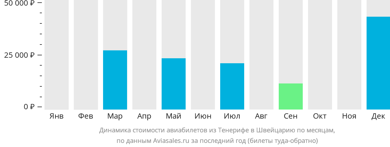 Динамика стоимости авиабилетов из Тенерифе в Швейцарию по месяцам
