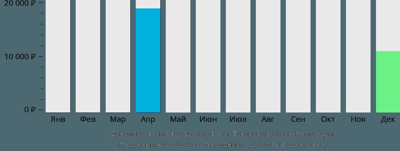 Динамика стоимости авиабилетов из Тенерифе в Чехию по месяцам