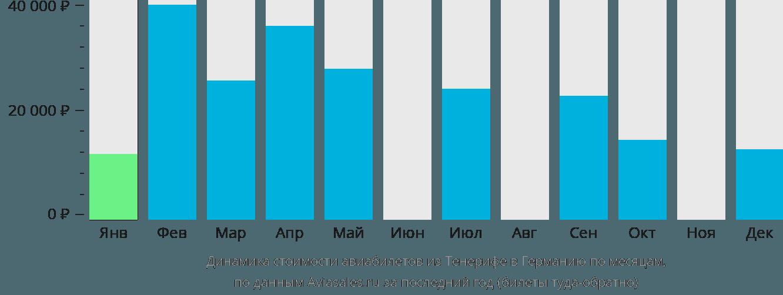 Динамика стоимости авиабилетов из Тенерифе в Германию по месяцам