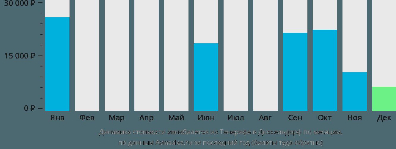 Динамика стоимости авиабилетов из Тенерифе в Дюссельдорф по месяцам