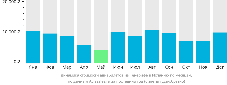 Динамика стоимости авиабилетов из Тенерифе в Испанию по месяцам