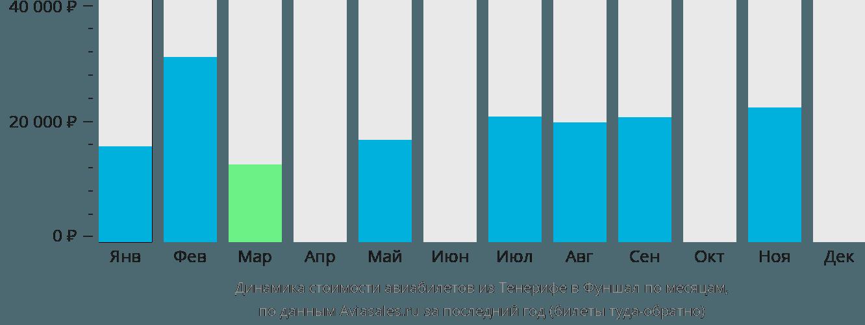 Динамика стоимости авиабилетов из Тенерифе в Фуншал по месяцам