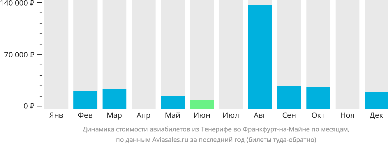 Динамика стоимости авиабилетов из Тенерифе во Франкфурт-на-Майне по месяцам