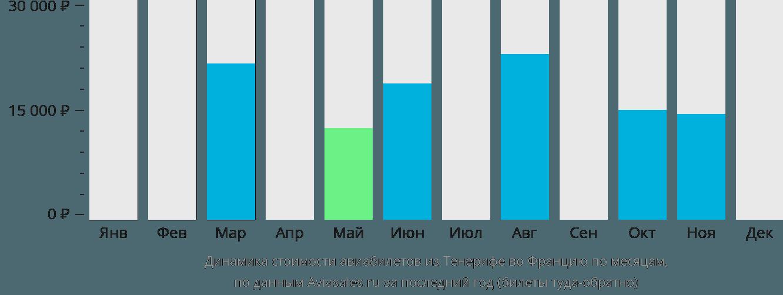Динамика стоимости авиабилетов из Тенерифе во Францию по месяцам