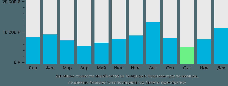 Динамика стоимости авиабилетов из Тенерифе в Фуэртевентуру по месяцам