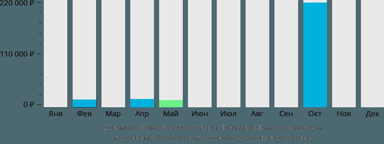 Динамика стоимости авиабилетов из Тенерифе в Гамбург по месяцам