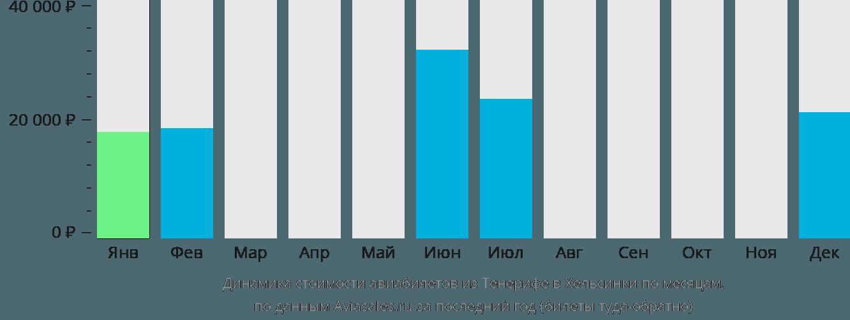 Динамика стоимости авиабилетов из Тенерифе в Хельсинки по месяцам